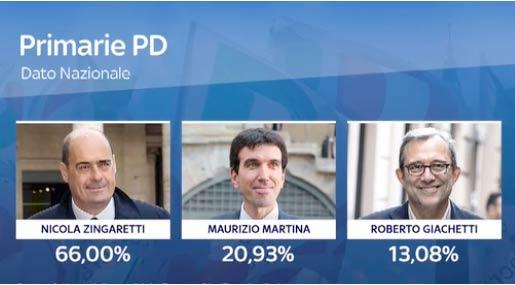 Zingaretti segretario del PD