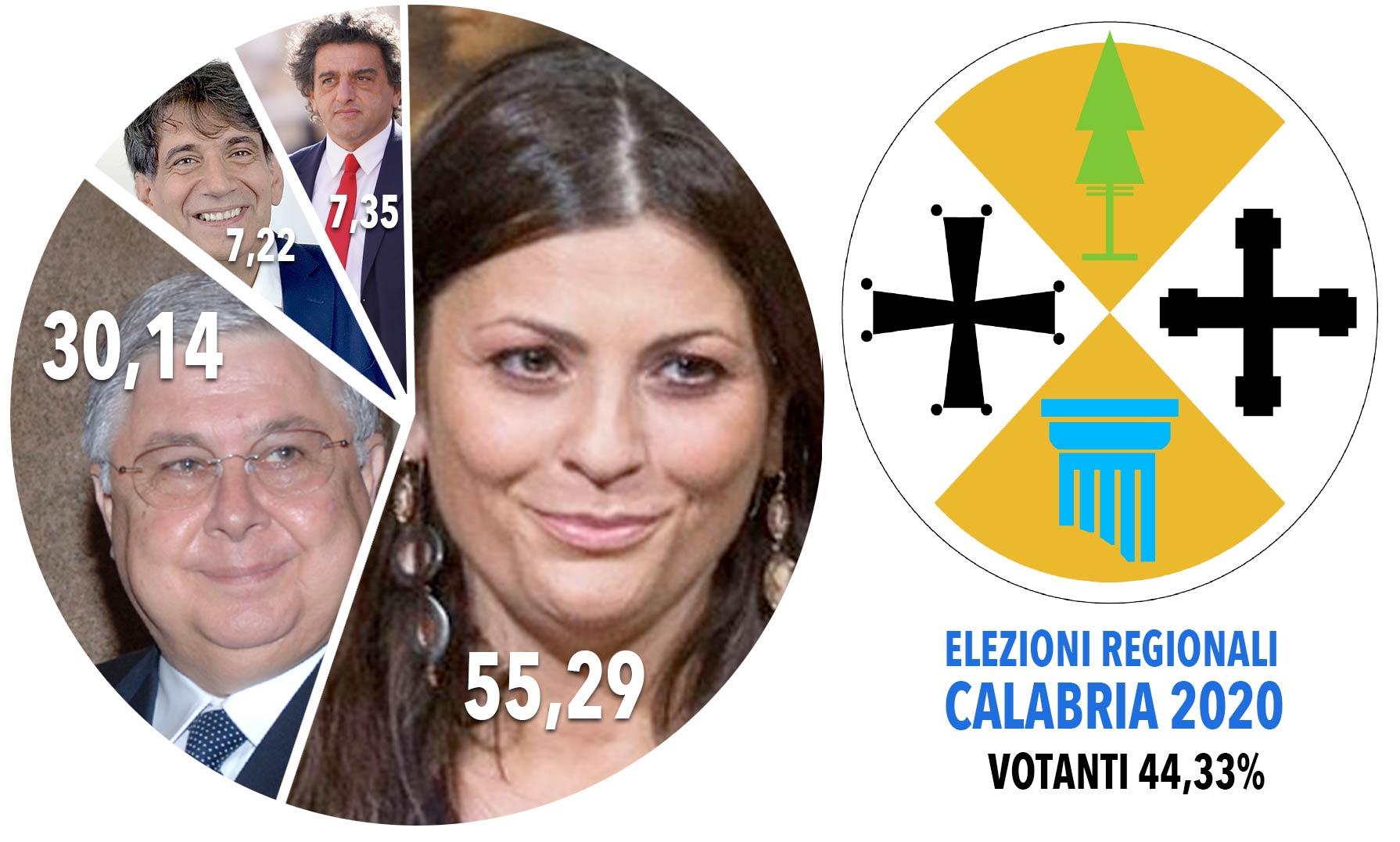 Elezioni regionali calabria 2020
