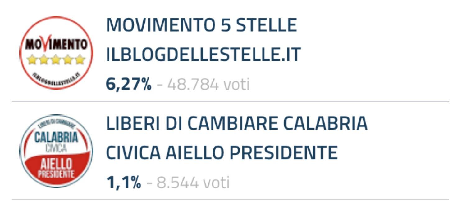 Francesco Aiello risultati definitivi lista