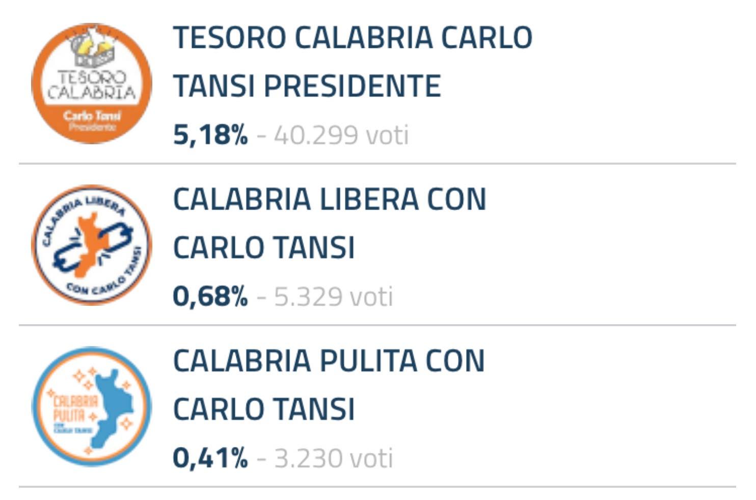 Carlo Tansi risultati lista