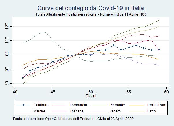 Curve di contagio covid19