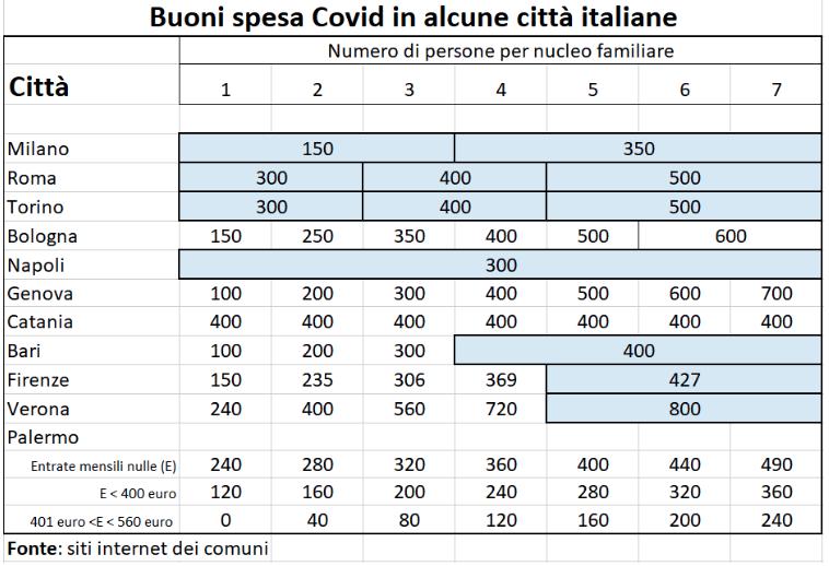 I buoni spesa Covid per città
