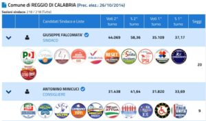 Ballottaggio a Reggio Calabria