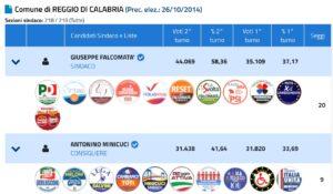 Il risultato finale del ballottaggio a Reggio Calabria