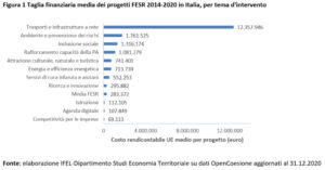Taglia finanziaria media dei progetti FESR