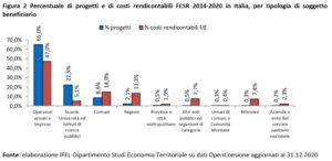 Tabella progetti e costi FESR 2014-2020