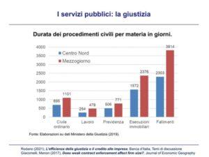 Giustizia - grafico