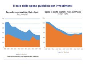 Calo spesa pubblica - grafico