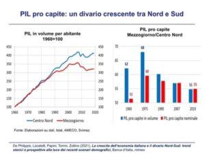 Pil pro capite Nord-Sud - grafico