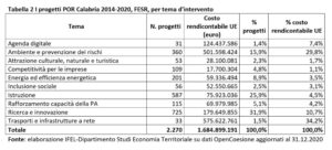 Tabella die progetti POR Calabria 2014-2020
