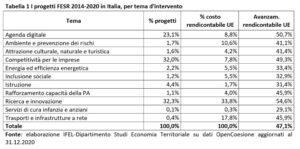 I progetti Fesr 2014-2020