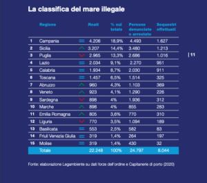 Dossier Mare Nostrum Legambiente 2021