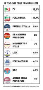 proiezioni voto principali liste