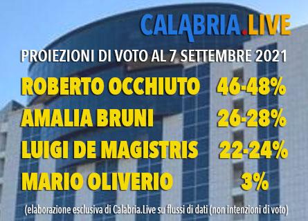 Proiezione di voto in Calabria al 7 settembre 2021